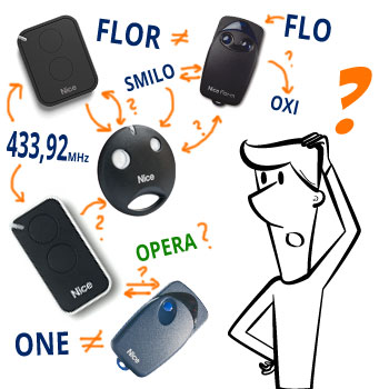 Какой пульт дистанционного управления и приемник я должен выбрать?